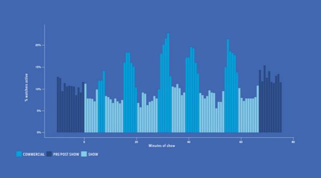 Hoạt động của những người sử dụng Facebook trong 537 người được hỏi vào khoảng thời gian nghỉ giải lao trên chương trình truyền hình (Commercial - quảng cáo xen giữa; Pre/Post Show - trước và sau chương trình; Show - thời gian diễn ra chương trình)