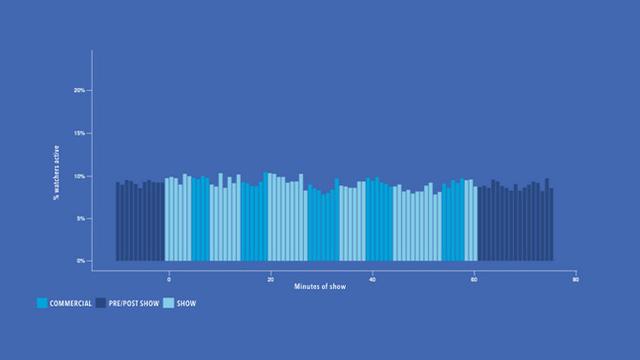 Hoạt động của những người sử dụng Facebook không xem chương trình truyền hình gần như không có sự thay đổi