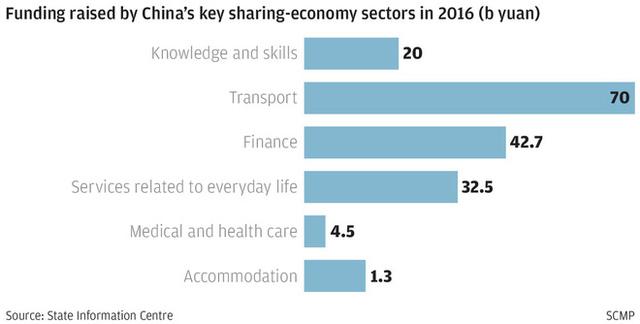 Lượng vốn gọi được của các nhóm ngành chính thuộc lĩnh vực kinh tế chia sẻ tại Trung Quốc